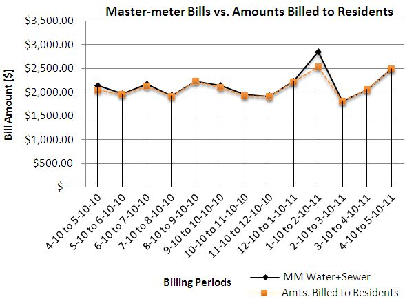 Mastermeter vs billed