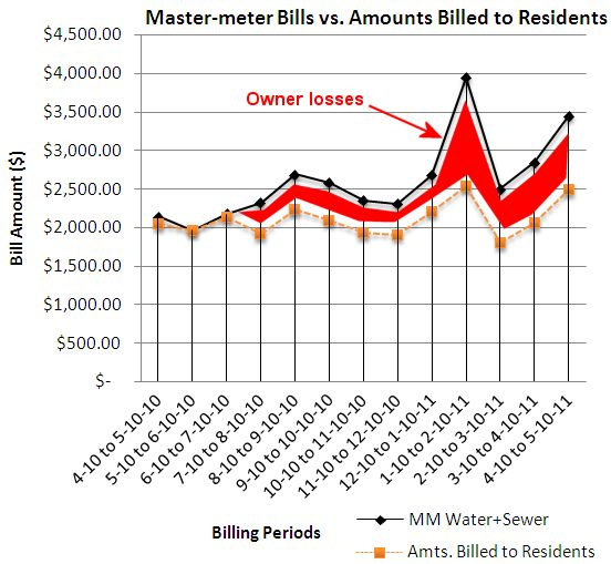 Mastermeter vs billed losses